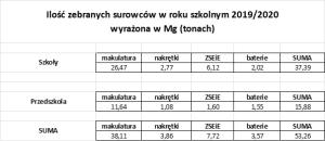 zebrane_surowce_2019_2020